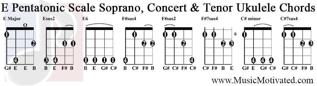 Irish tenor banjo chords