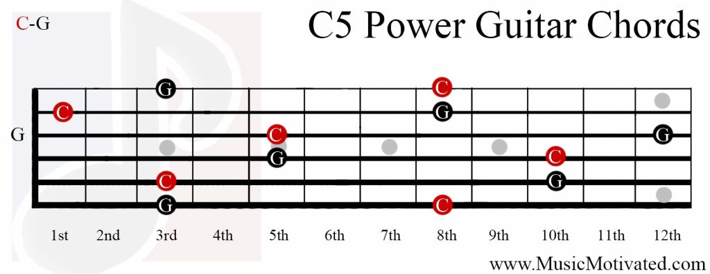 Exelent Guitar Chord C5 Ornament - Beginner Guitar Piano Chords ...