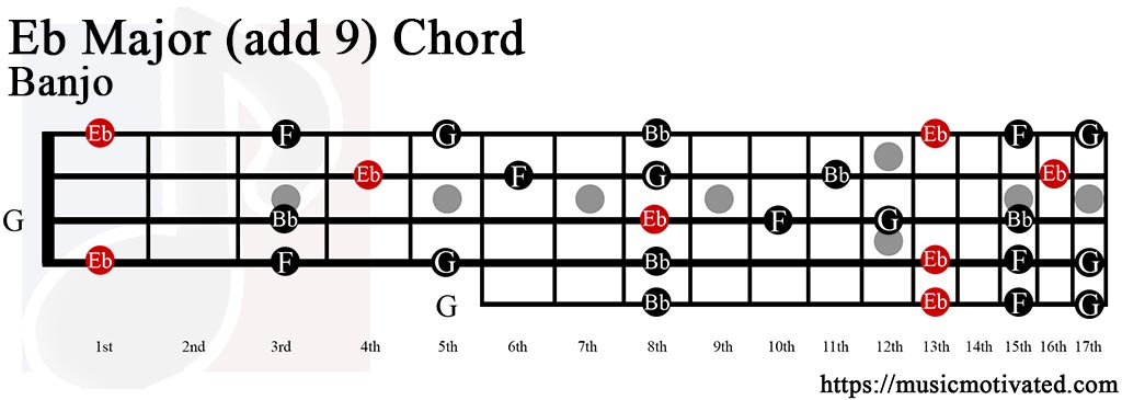 Old Fashioned Eb Ukulele Chord Adornment Beginner Guitar Piano