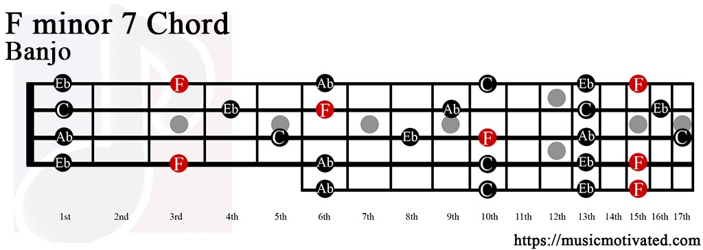 Ukulele chord chart for absolute beginners from learn to