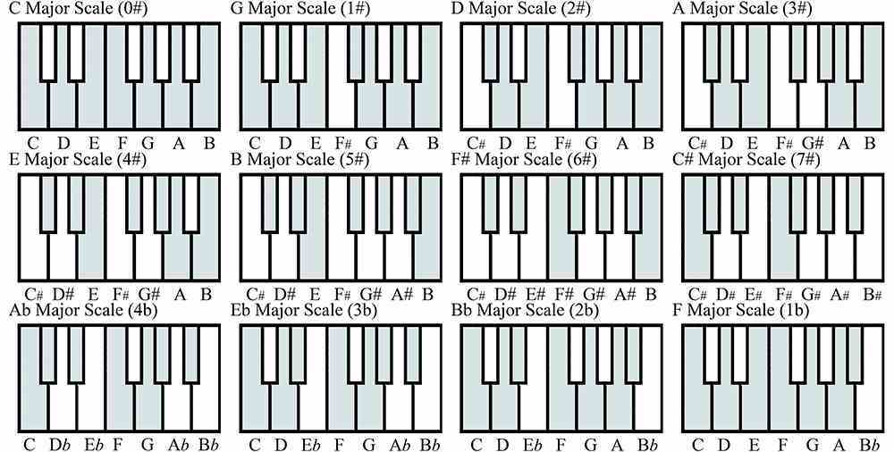 12-diatonic-scales-on-a-piano