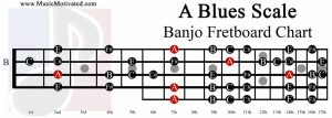 A Blues Scale banjo fretboard chart