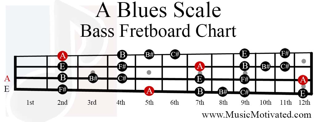 a blues scale charts for guitar and bass