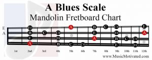 A Blues Scale mandolin fretboard notes chart