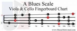 A Blues Scale viola cello fingerboard chart