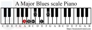 A Major Blues scale on a Piano