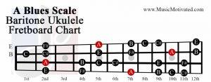 A Blues scale baritone ukulele fretboard chart