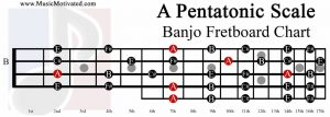 a pentatonic scale charts for banjo. Black Bedroom Furniture Sets. Home Design Ideas