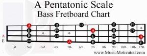 A Pentatonic Scale bass fretboard notes chart