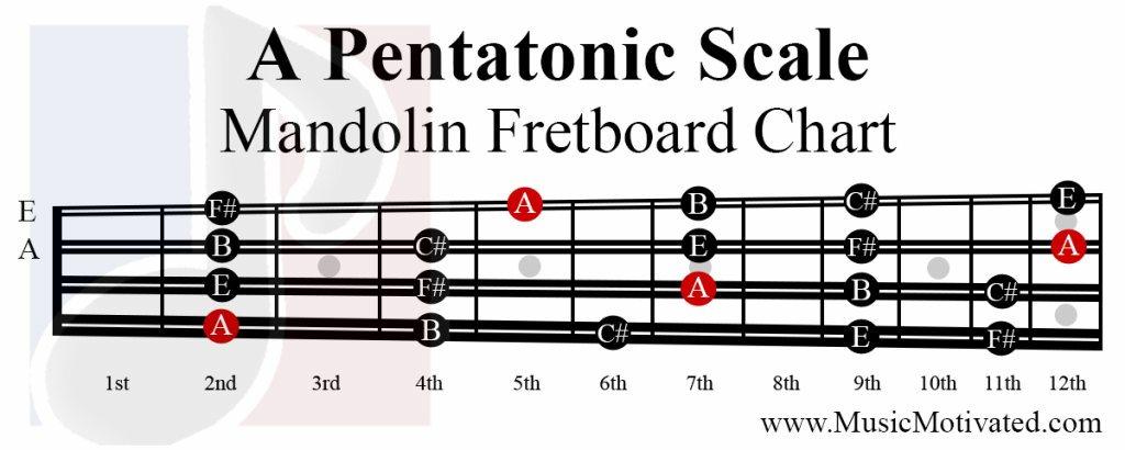 A Pentatonic Scale Charts For Mandolin