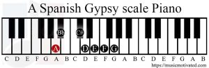 A Spanish Gypsy scale Piano