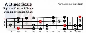 A blues scale soprano concert tenor ukulele fretboard chart