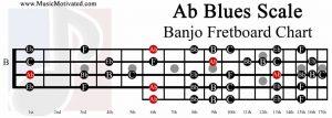 A flat Blues Scale banjo fretboard chart Ab