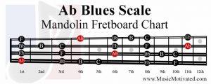 Ab Blues Scale mandolin fretboard notes chart