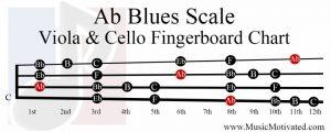 A flat Blues Scale viola cello fingerboard chart Ab