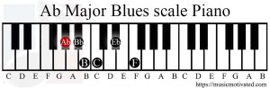 Ab Major Blues scale on a Piano