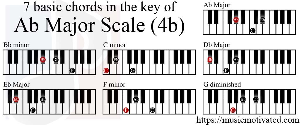 A Flat Chord Piano Choice Image Chord Guitar Finger Position