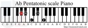 Ab Pentatonic scale Piano