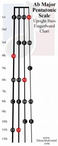 A flat Pentatonic scale upright double bass fingerboard notes chart Ab