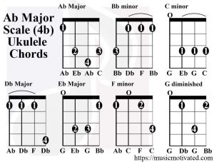 Ab Major scale ukulele chords
