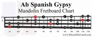 A flat spanish gypsy scale mandolin fretboard notes chart Ab
