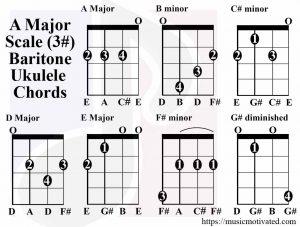 A major scale chords baritone tabs