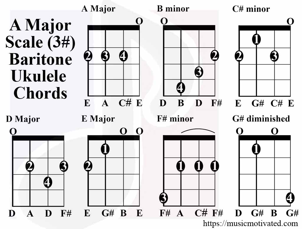 A major scale charts for ukulele a major scale chords baritone tabs hexwebz Image collections