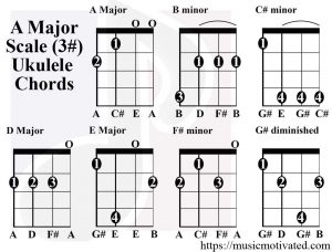 A Major scale ukulele chords