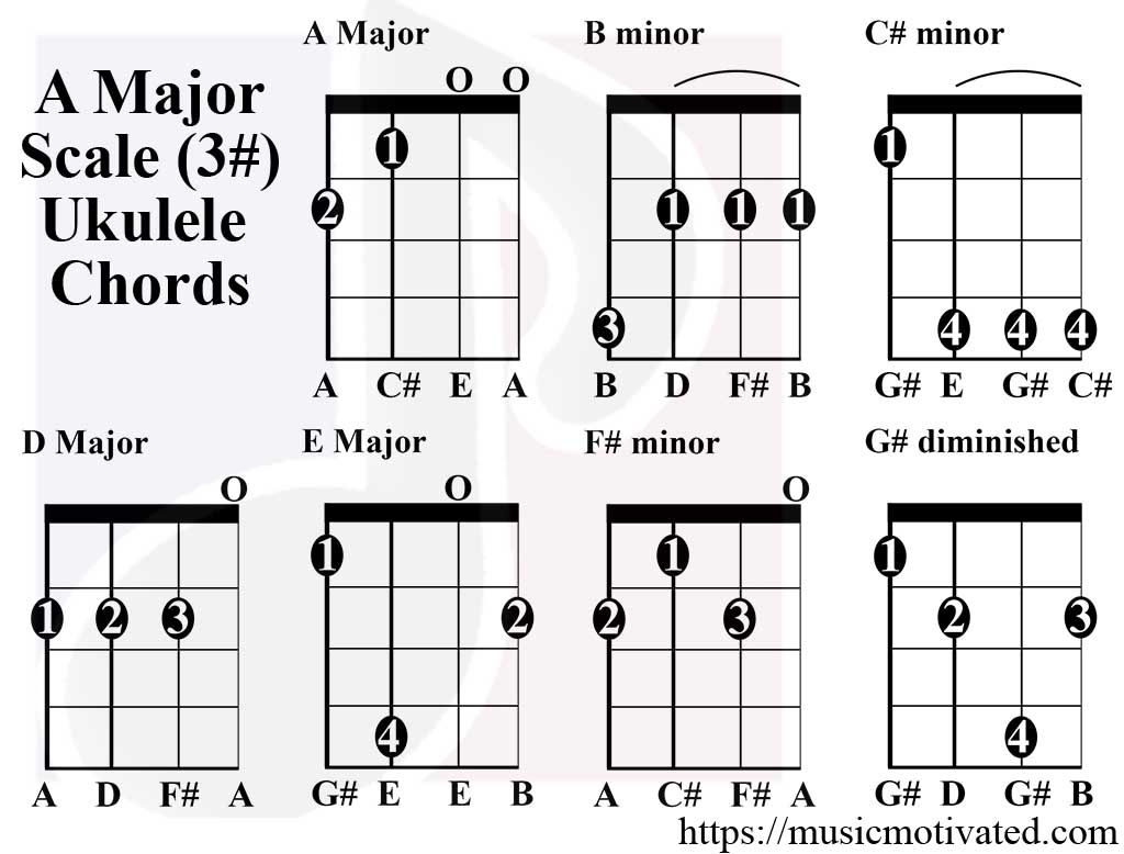A major scale charts for ukulele a major scale ukulele chords hexwebz Image collections