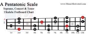 A pentatonic scale soprano concert tenor ukulele fretboard chart