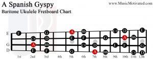 A spanish gypsy scale Baritone Ukulele Fretboard Chart