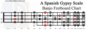 A spanish gypsy scale banjo fretboard chart