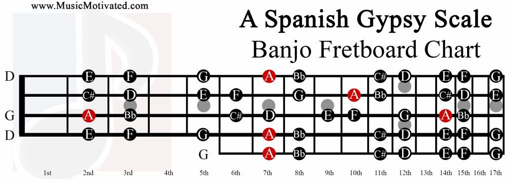 A Spanish Gypsy Scale charts for Banjo