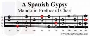 A spanish gypsy scale mandolin fretboard notes chart