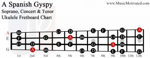 A spanish gypsy scale soprano concert tenor ukulele fretboard chart