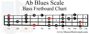 Ab Blues Scale bass fretboard chart