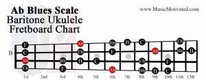 Ab Blues scale baritone ukulele fretboard chart