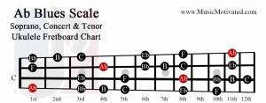 Ab Blues scale soprano concert tenor ukulele fretboard chart A flat