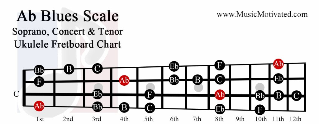 how to play ukulele scales