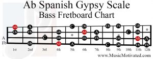 Ab Spanish Gypsy scale bass fretboard chart