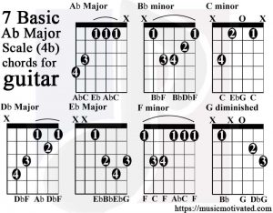 A flat major scale guitar tabs
