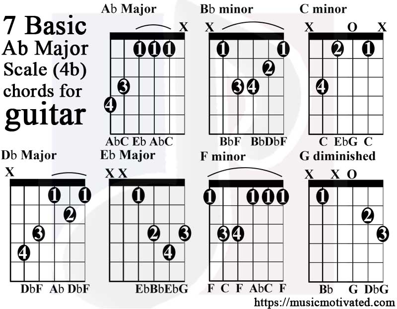 Ab Major Scale Guitar Tabs Chords