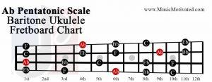Ab pentatonic scale baritone ukulele fretboard chart