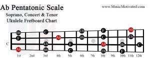 Ab pentatonic scale soprano concert tenor ukulele fretboard chart A flat