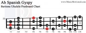 Ab spanish gypsy scale Baritone Ukulele Fretboard Chart