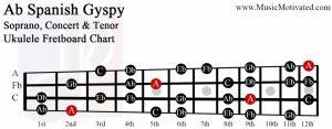 Ab spanish gypsy scale soprano concert tenor ukulele fretboard chart