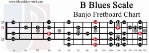 B Blues Scale banjo fretboard chart