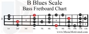 B Blues Scale bass fretboard chart