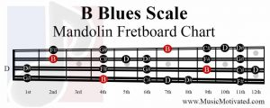 B Blues Scale mandolin fretboard notes chart