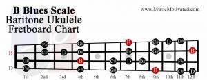 B Blues scale baritone ukulele fretboard chart